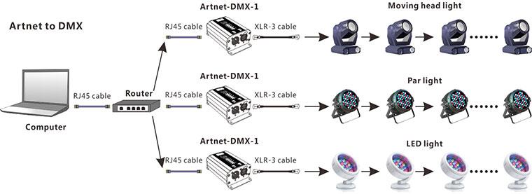 240v schematic wiring ltech led artnet dmx lighting system artnet dmx converter  ltech led artnet dmx lighting system artnet dmx converter