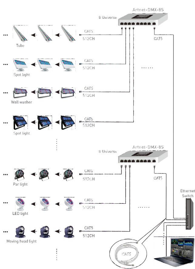 artnet dmx converter artnet dmx 8s artnet controller. Black Bedroom Furniture Sets. Home Design Ideas